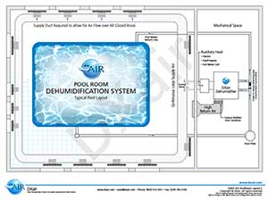 Air duct design part of our comprehensive humidity for Pool ventilation design